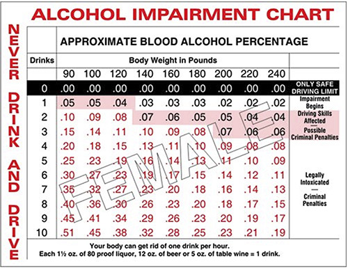 This Chart Is Intended As A Guide And Not Guarantee Should Be Construed Legal Advice Alcohol Affects Individuals Diffely
